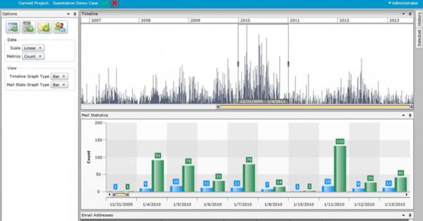 Summation data visualization
