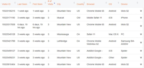 Sunny Landing Pages analytics