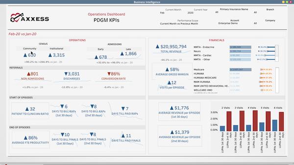 Axxess Business Intelligence Operations KPIs