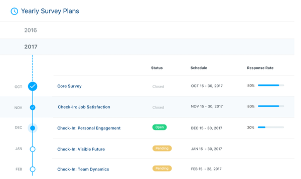 SurveyMonkey Engage scheduled survey screenshot.