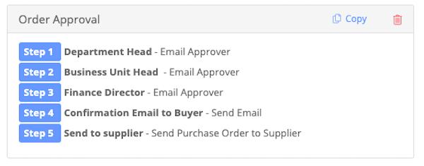 Zahara order approval