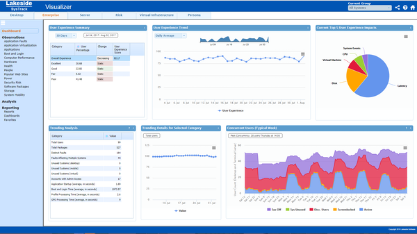 SysTrack dashboard