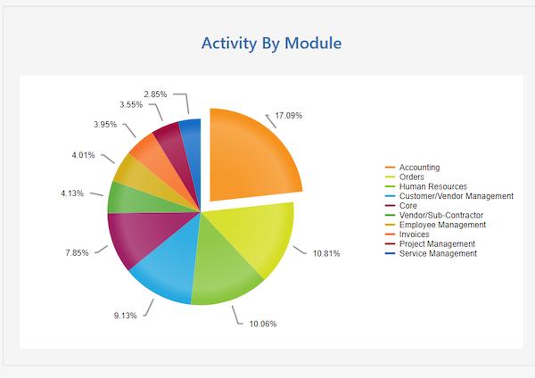 Striven Module Usage Reports