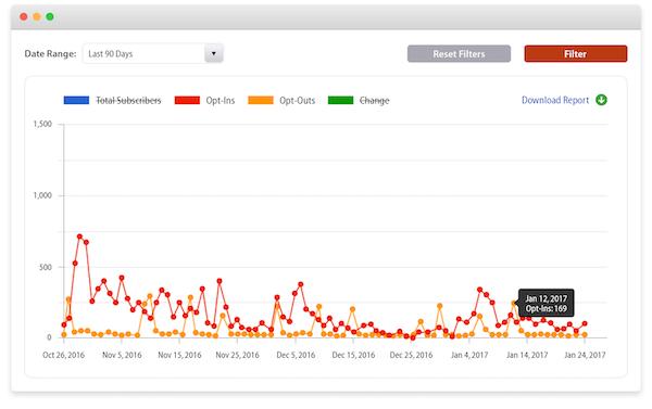 Tatango subscriber analytics screenshot