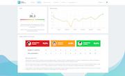 Team Insights NPS survey