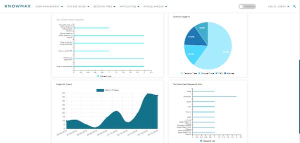 Knowmax charts screenshot