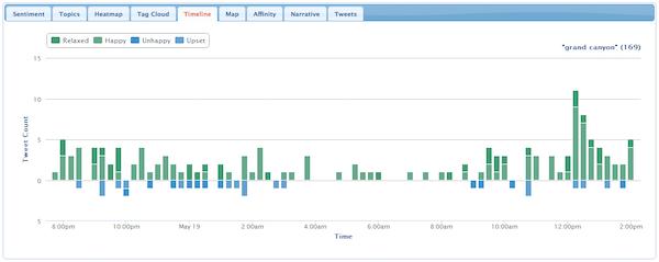 NCSU Tweet Sentiment Visualization App tweet timeline