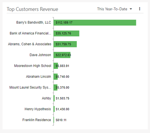 Customer Revenue Reports