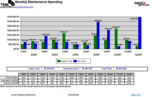 TME Monthly Maintenance Spending