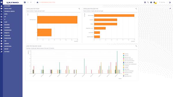 Ultimo EAM performance analysis