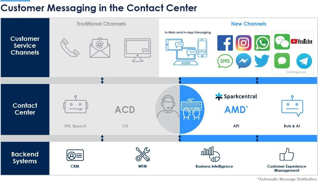 Customer messaging in contact center