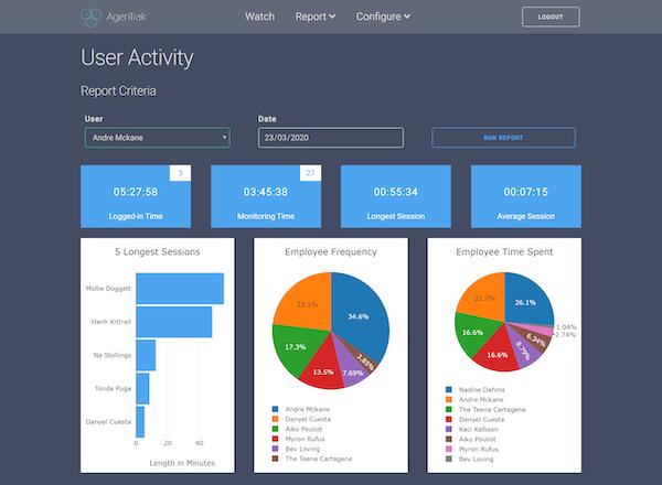 AgenTrak user activity dashboard