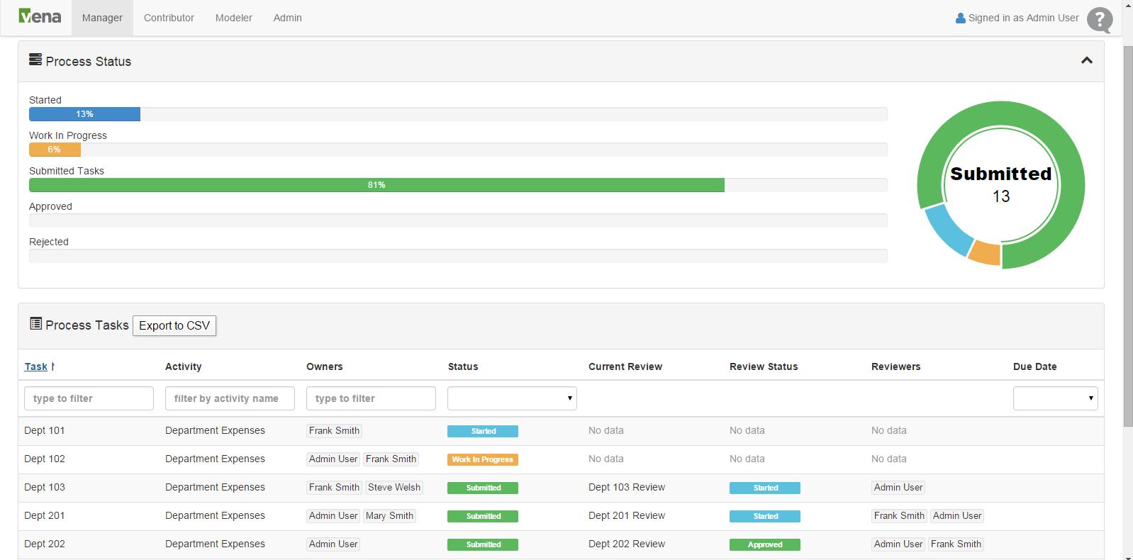 Budgeting status tracker
