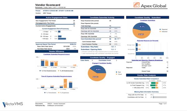 VectorVMS vendor scorecard screenshot.