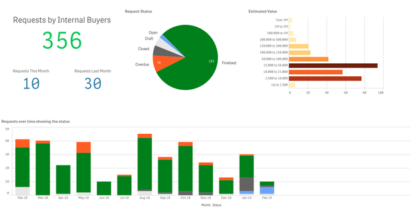 VendorPanel Analytics and Reports