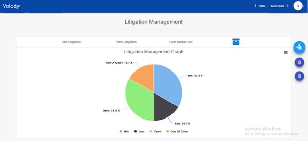 Volody Litigation Management graph