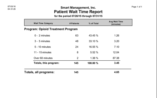 Wait Time Report