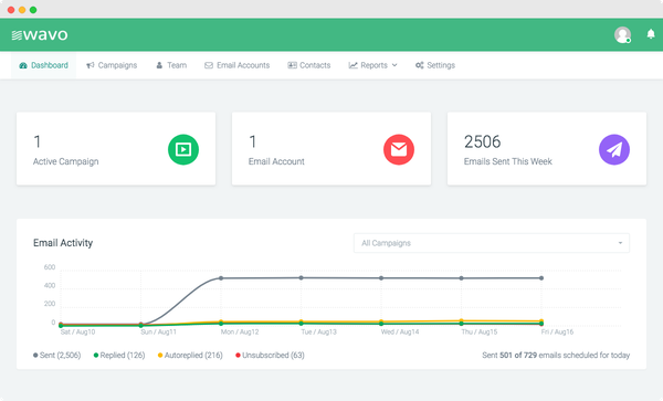 Wavo dashboard screenshot