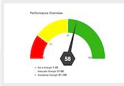 EmployTest performance review screenshot