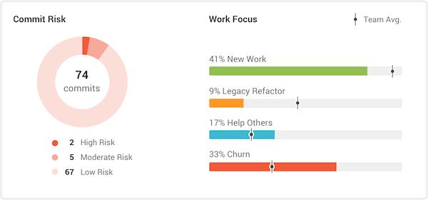 GitPrime work focus