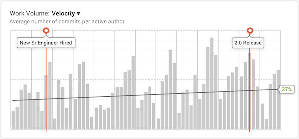 GitPrime work volume graph