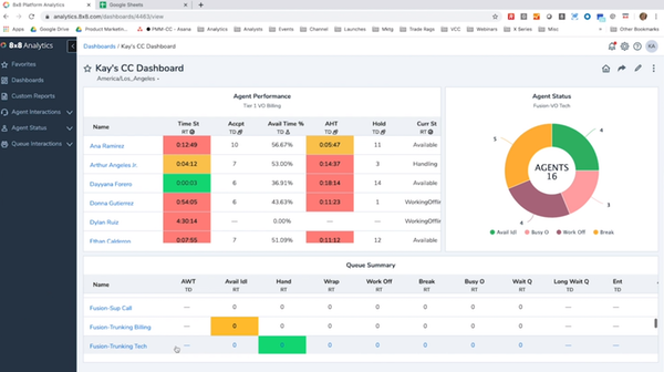 8x8 X Series analytics dashboard