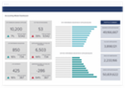 Xactly accounting model dashboard