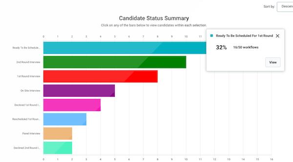 Yello interview statistics