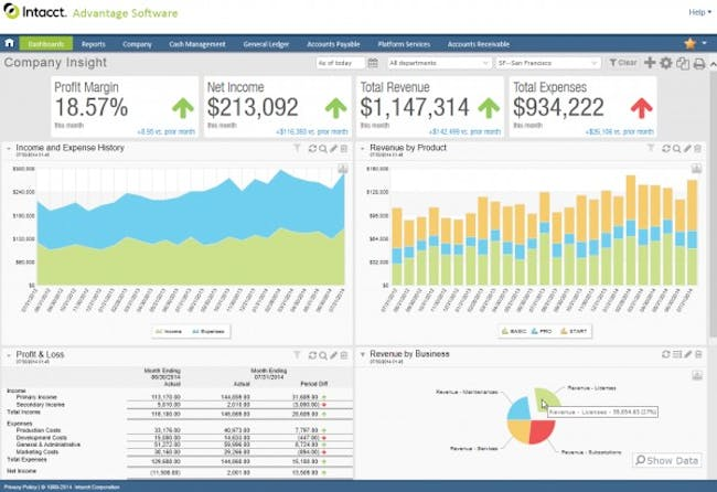 General ledger software data used to create customized dashboards