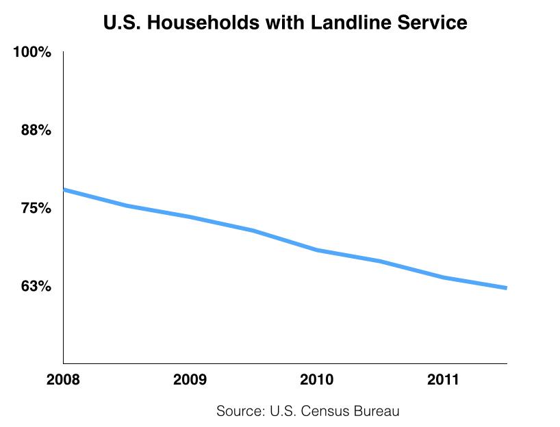 LandlineSubscriptions