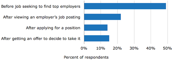 When-Jobseekers-Use-Glassdoor