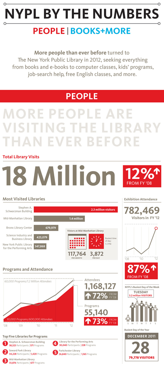 New York Public Library annual report
