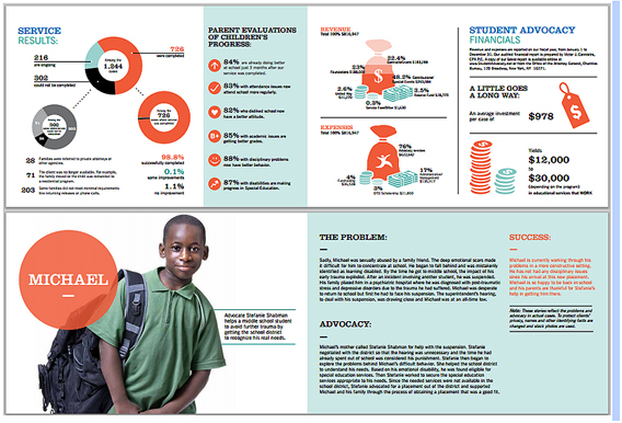 Student Advocacy annual report