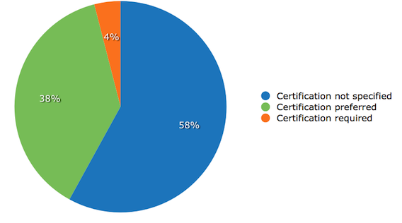 certification-requirements