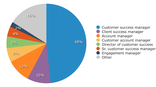 Customer Success Manager Job Titles