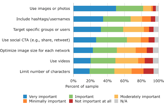 Study: How Marketers Optimize Their Social Content