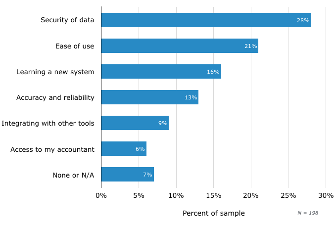 Top Concerns With Cloud Accounting Software
