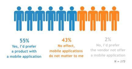 mobile app buyer influence