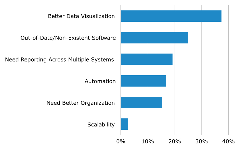 top reasons for buying BI software