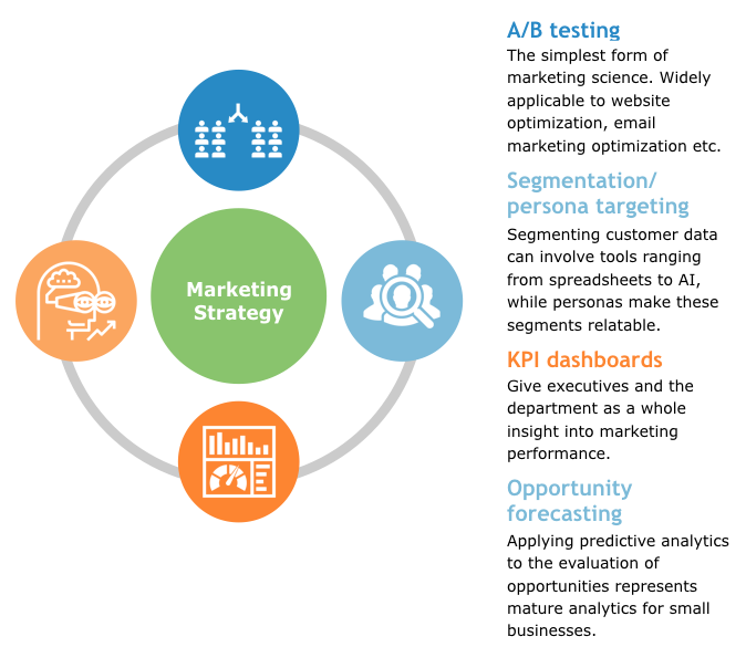 The 4 Key Elements of a Data-Driven Marketing Strategy