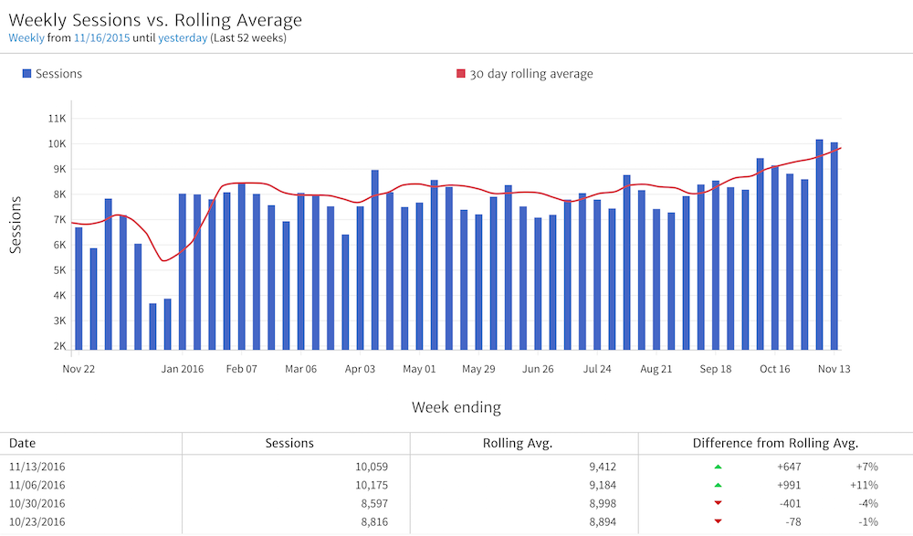 Ecommerce Dashboards for Google Analytics: Buy or Build?