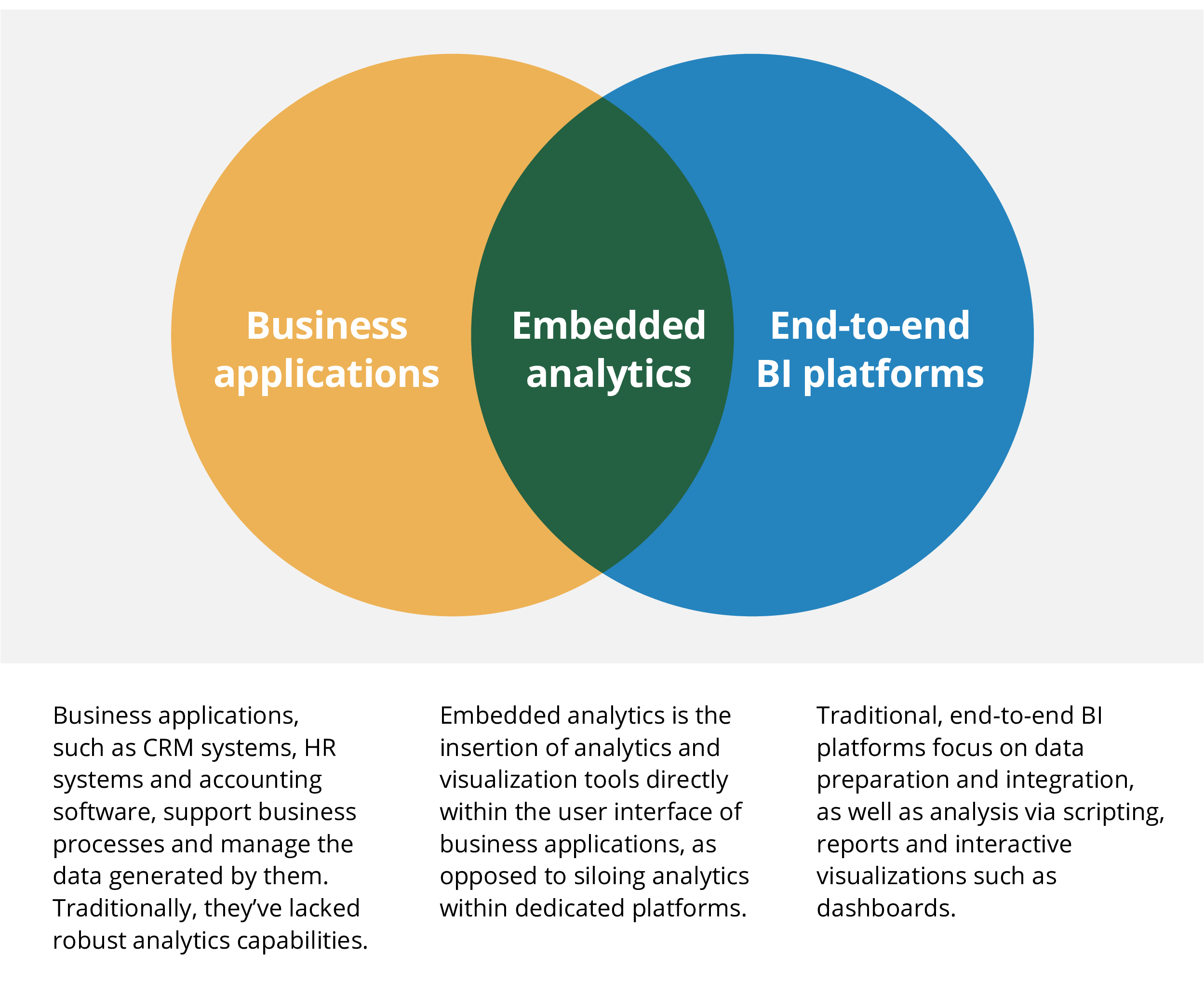 Embedded Analytics' Relationship to Traditional BI and Business Applications