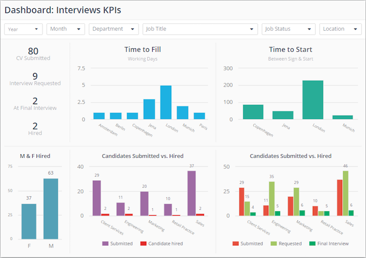 ClicData hr dashboard