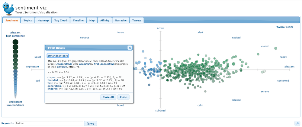 The Best Free Tools for Twitter Sentiment Analysis
