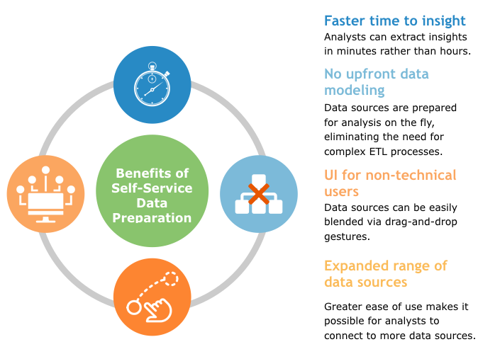 Benefits of self-service data preparation