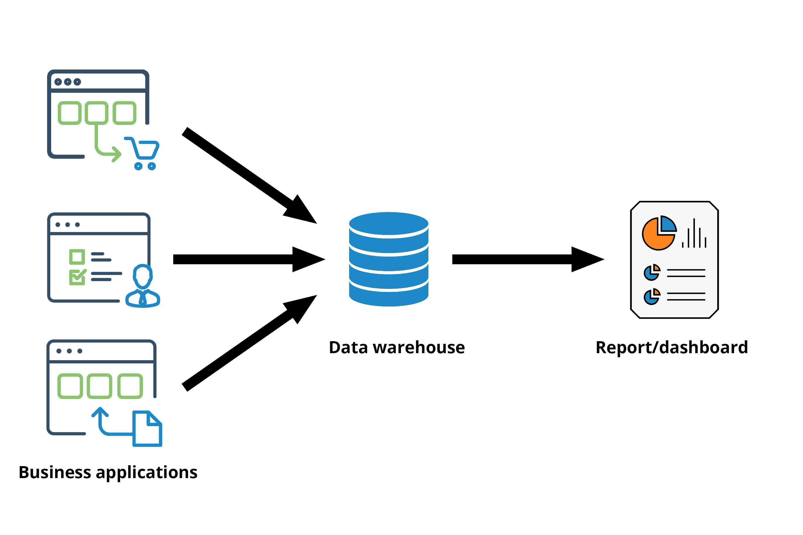 Traditional, IT-governed ETL and Reporting
