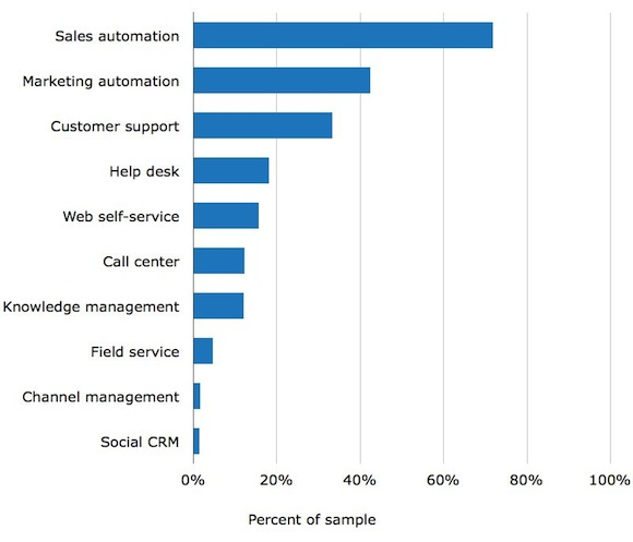 CRM Software Buyer Report - Top Trends for 2013