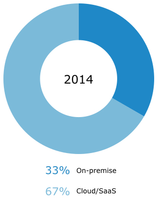 some buyers seek cloud-based software 2014