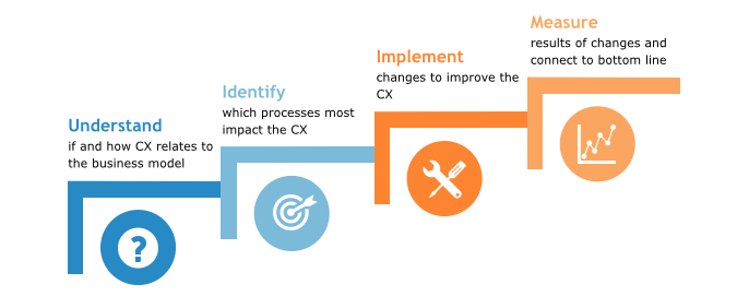 The Four-Step Model for Customer Experience Improvement
