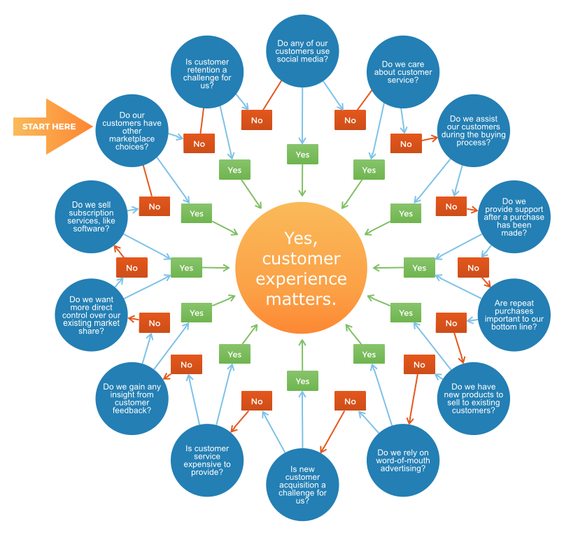 Does Customer Experience Matter to Your Business?